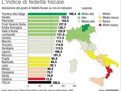Il Veneto è campione di fedeltà fiscale